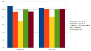 Percent_Kernels_KPTI