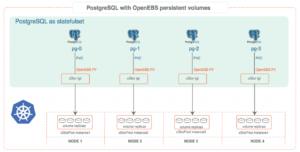 PostgreSQL with OpenEBS persistent volumes