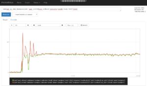 Prometheus Rate Graph